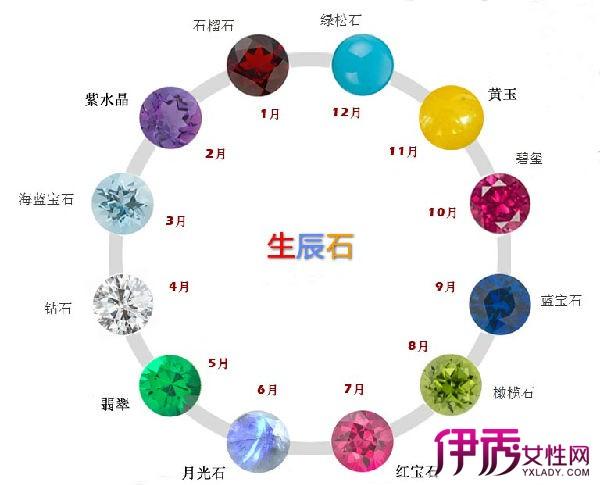 十二星座的幸运石是什么呢