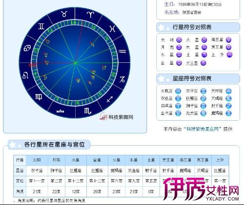 【如何算上升星座和月亮星座】【图】如何算上升星座