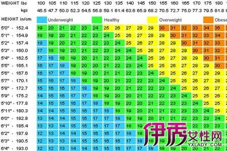 小儿身高体重计算公式 宝宝身高体重标准表