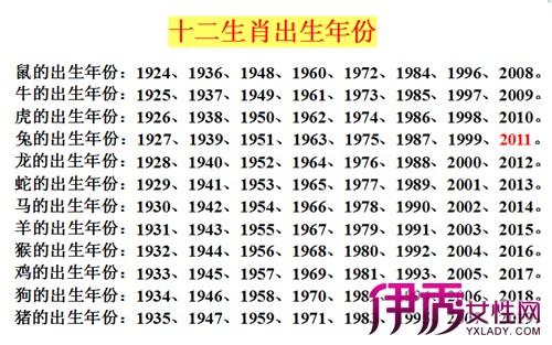 年-2103年十二生肖属相年份对照表和星座日期查询表及出生时辰分析图片